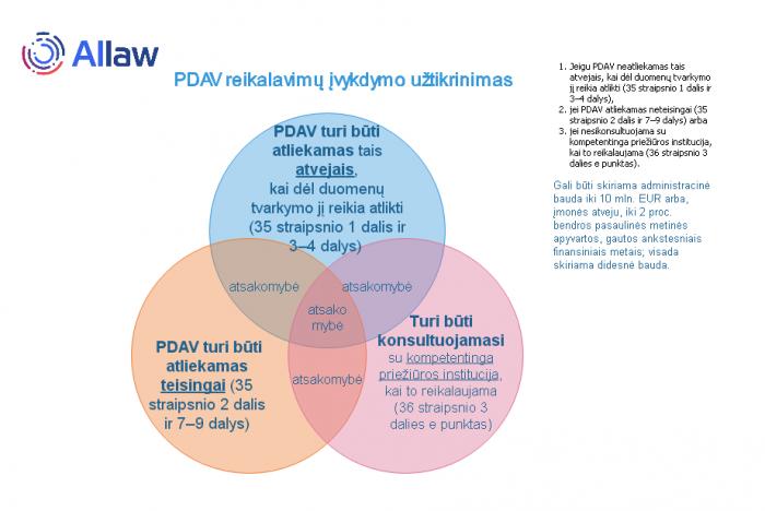 Poveikio duomenu apsaugai vertinimas - PDAV-allaw