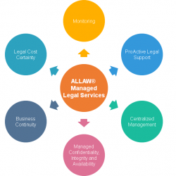 Allaw managed legal services scheme