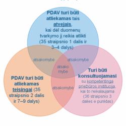 Poveikio duomenų apsaugai vertinimas PDAV Allaw